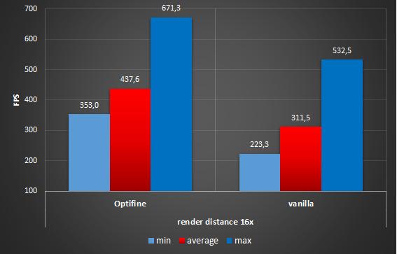 Optifine vs vanilla - 1