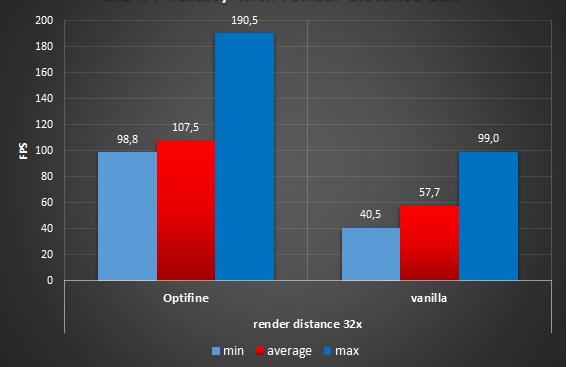 Optifine vs vanilla - 2